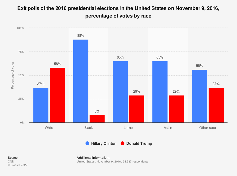 Statistic: Exit polls of the 2016 presidential elections in the United States on November 9, 2016, percentage of votes by race | Statista
