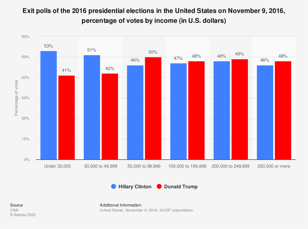 Statistic: Exit polls of the 2016 presidential elections in the United States on November 9, 2016, percentage of votes by income (in U.S. dollars) | Statista
