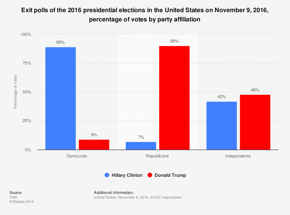 Statistic: Exit polls of the 2016 presidential elections in the United States on November 9, 2016, percentage of votes by party affiliation | Statista