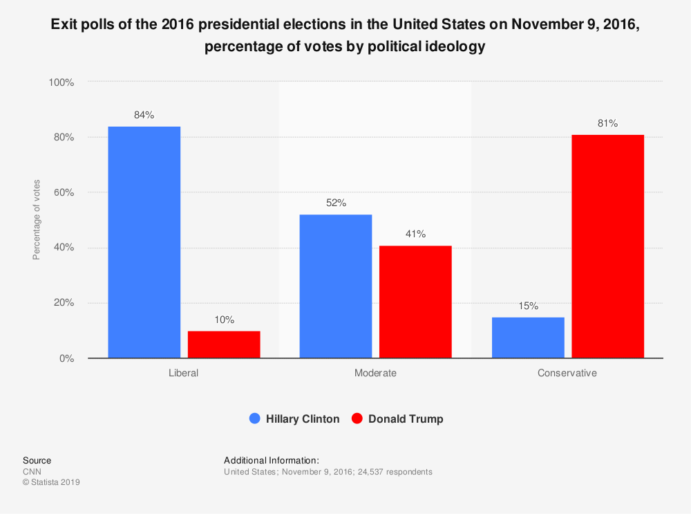 Statistic: Exit polls of the 2016 presidential elections in the United States on November 9, 2016, percentage of votes by political ideology | Statista