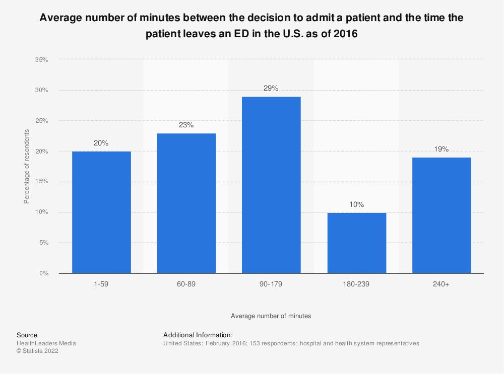 Statistic: Average number of minutes between the decision to admit a patient and the time the patient leaves an ED in the U.S. as of 2016   Statista