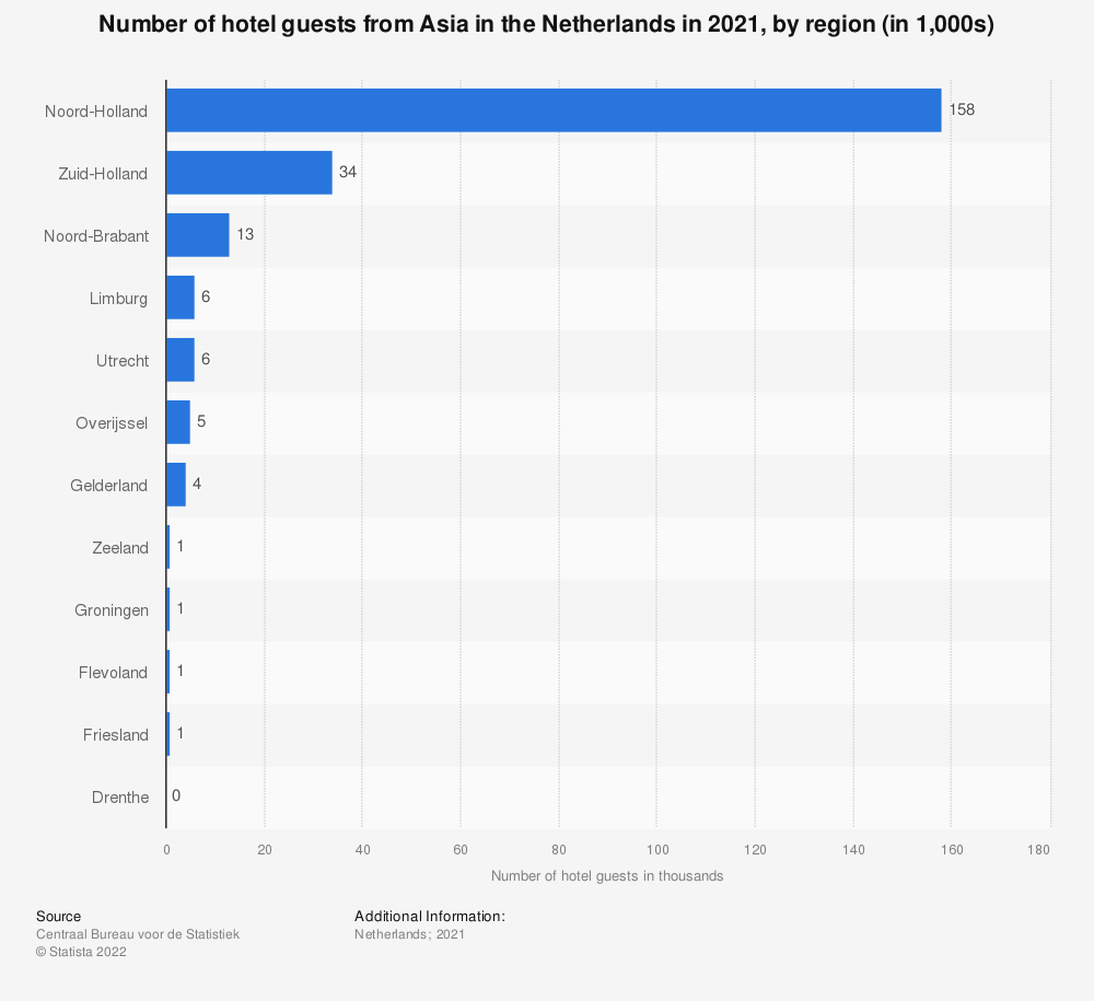 Statistic: Number of hotel guests from Asia in the Netherlands in the third quarter of 2019, by region (in 1,000s)* | Statista