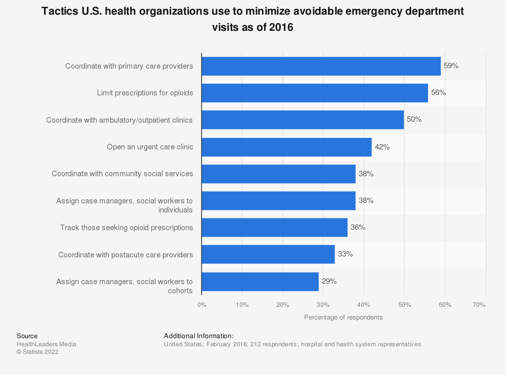 Statistic: Tactics U.S. health organizations use to minimize avoidable emergency department visits as of 2016 | Statista