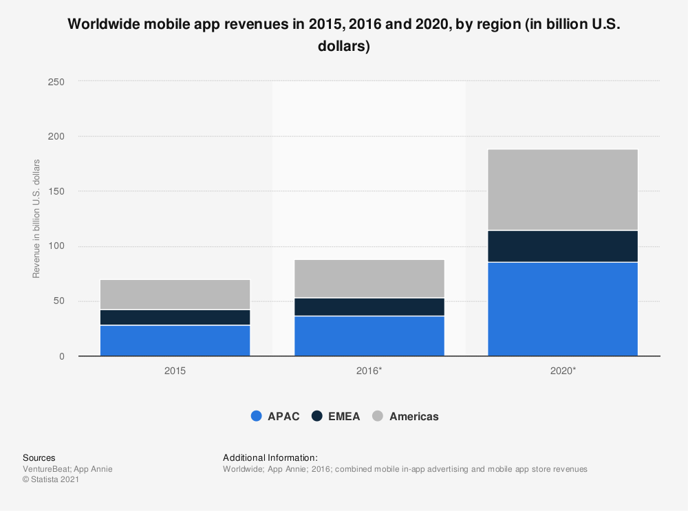 Statistic: Worldwide mobile app revenues in 2015, 2016 and 2020, by region (in billion U.S. dollars) | Statista