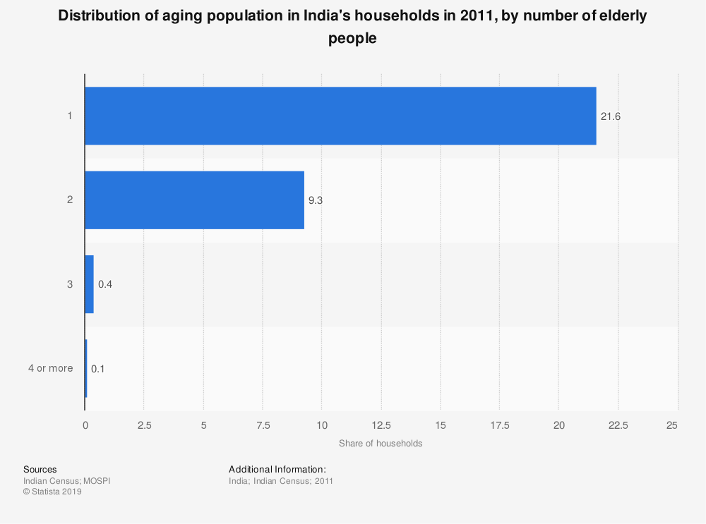Statistic: Distribution of aging population in India's households in 2011, by number of elderly people | Statista
