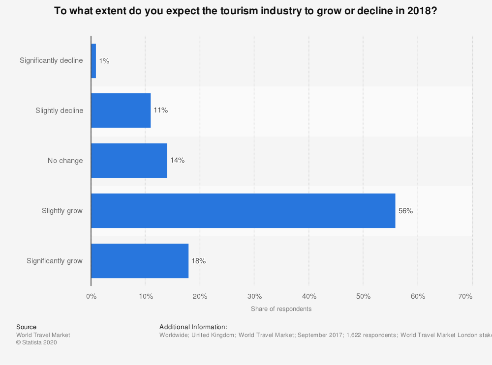 Statistic: To what extent do you expect the tourism industry to grow or decline in 2018? | Statista