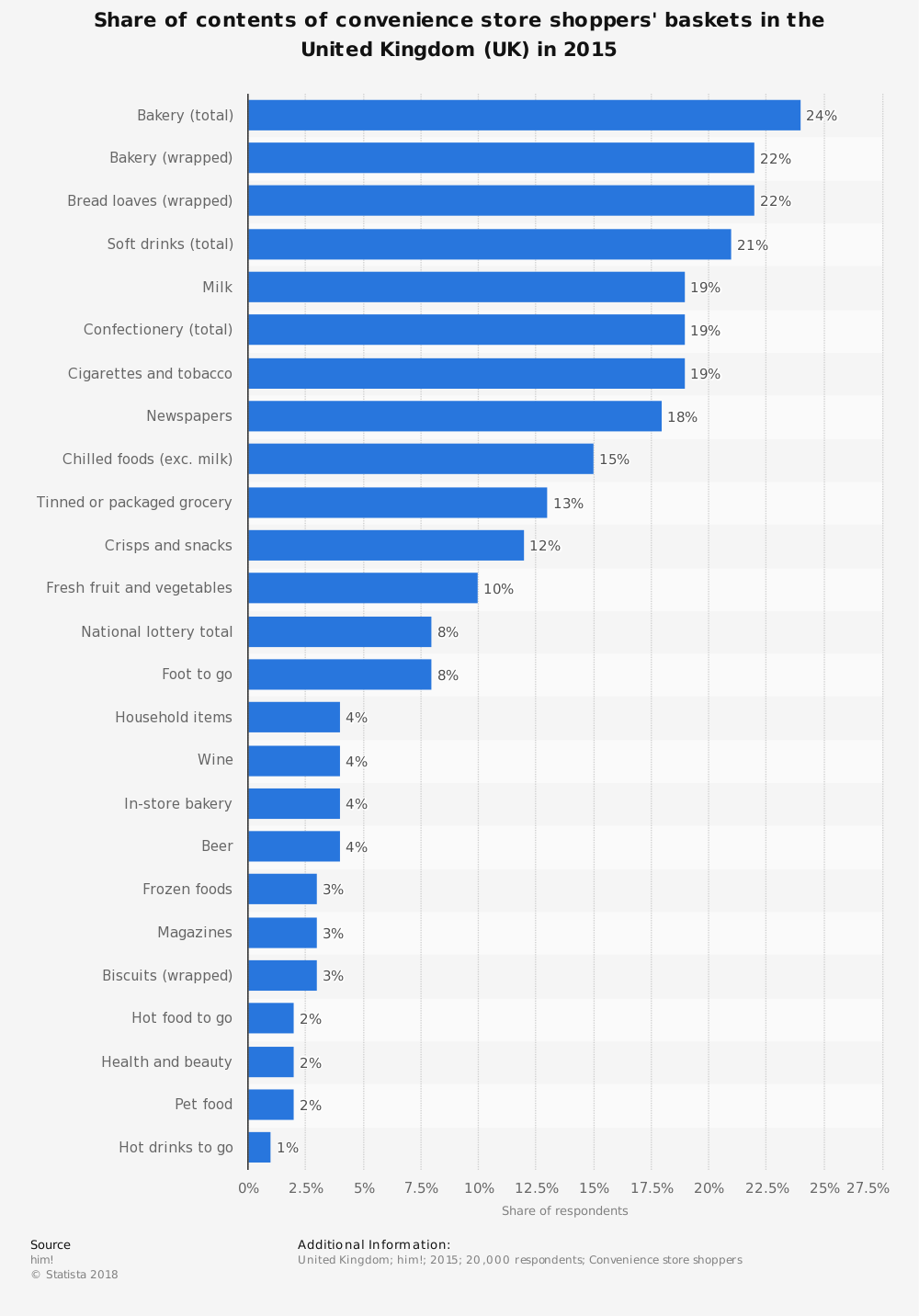 Statistic: Share of contents of convenience store shoppers' baskets in the United Kingdom (UK) in 2015 | Statista