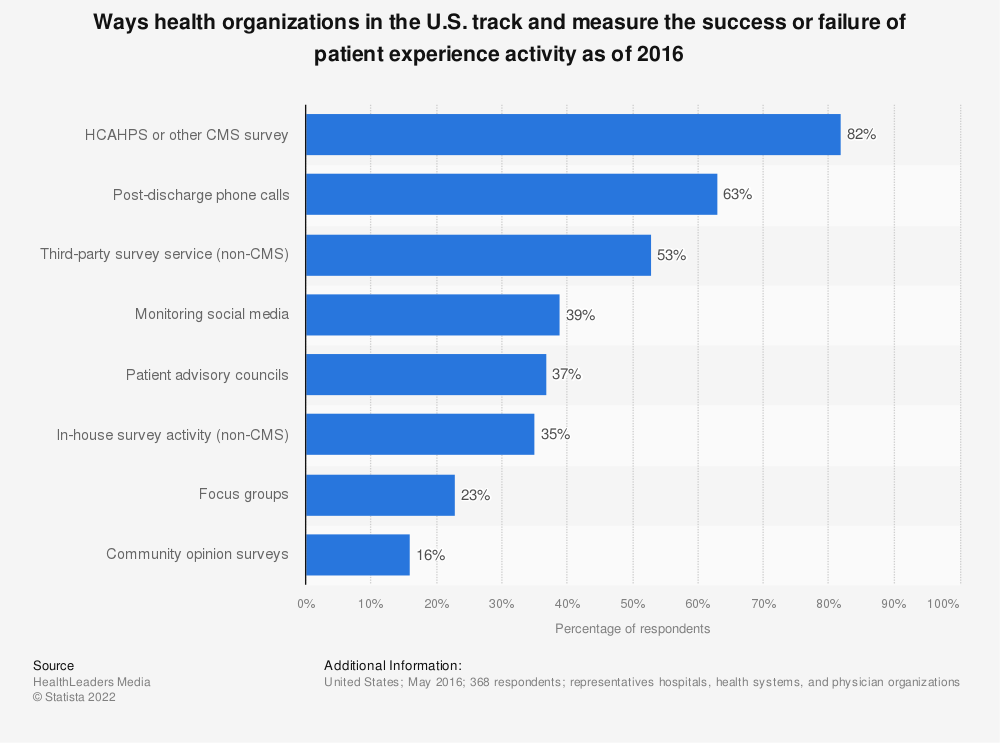 Statistic: Ways health organizations in the U.S. track and measure the success or failure of patient experience activity as of 2016 | Statista