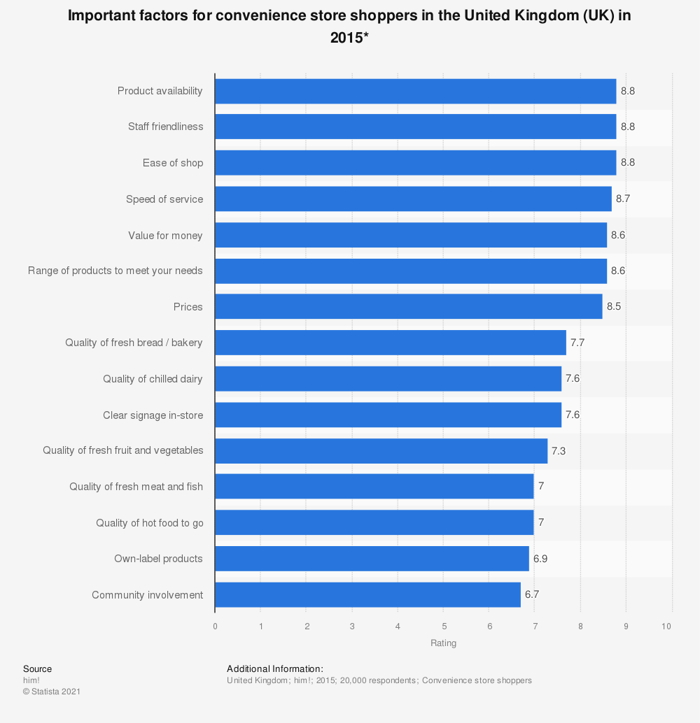 Statistic: Important factors for convenience store shoppers in the United Kingdom (UK) in 2015* | Statista