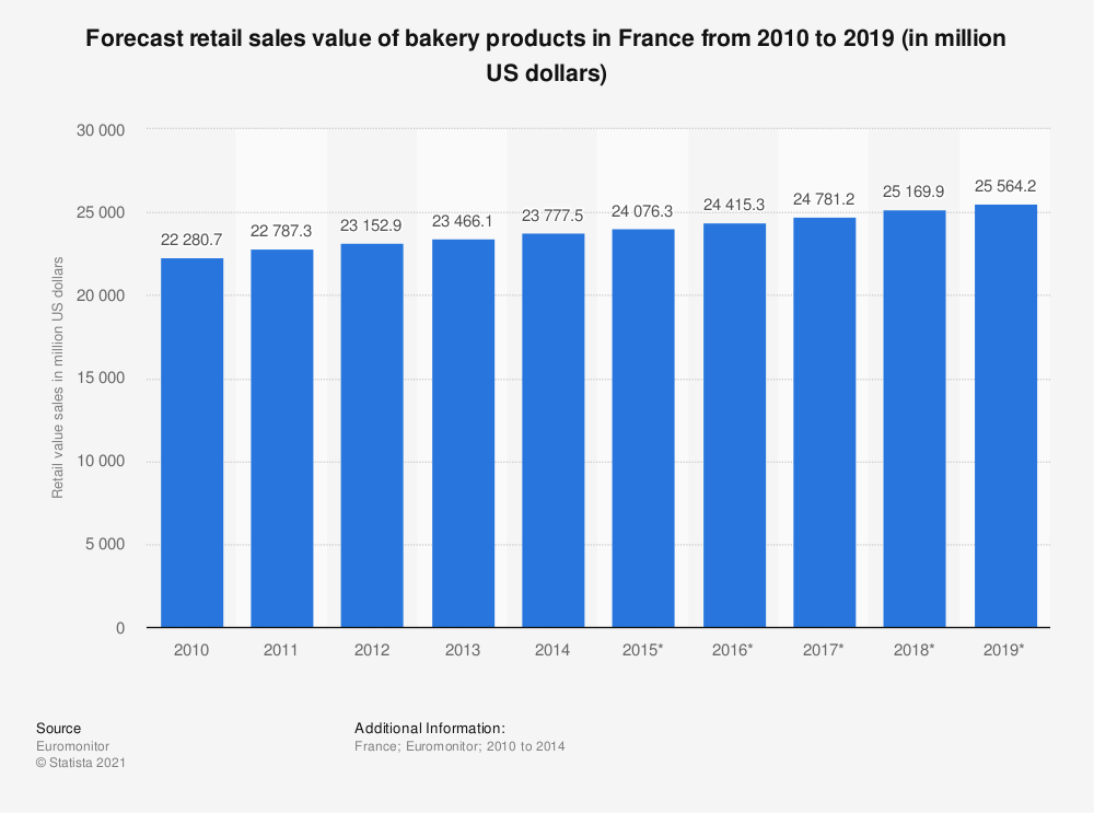 Statistic: Forecast retail sales value of bakery products in France from 2010 to 2019 (in million US dollars) | Statista