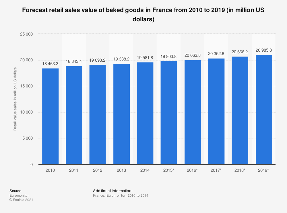 Statistic: Forecast retail sales value of baked goods in France from 2010 to 2019 (in million US dollars) | Statista