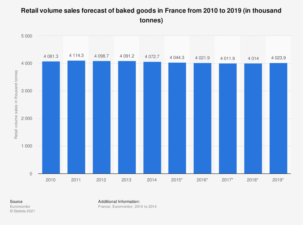 Statistic: Retail volume sales forecast of baked goods in France from 2010 to 2019 (in thousand tonnes) | Statista