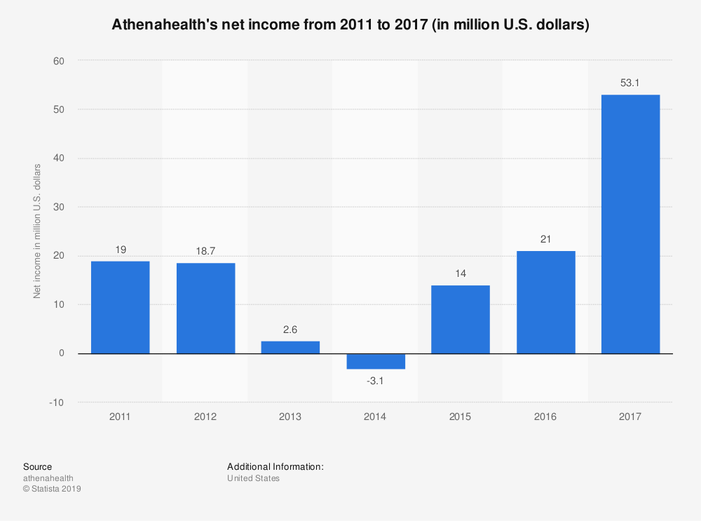 Statistic: Athenahealth's net income from 2011 to 2017 (in million U.S. dollars) | Statista