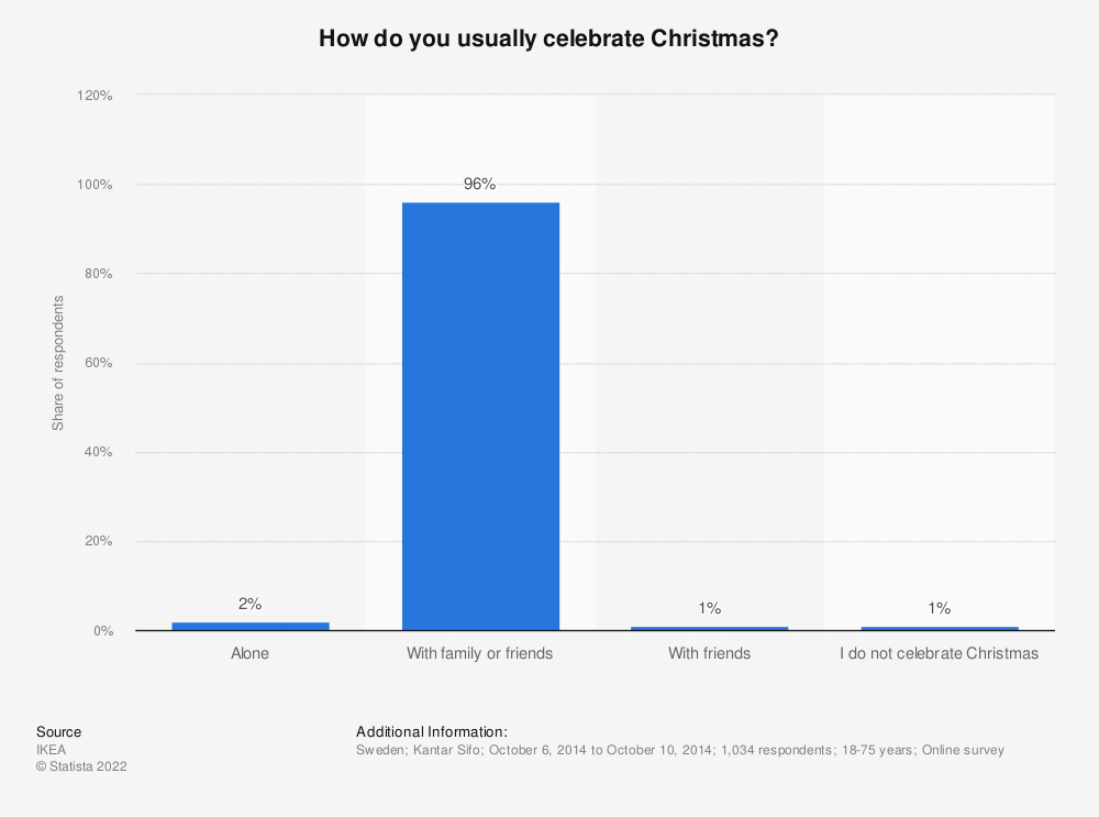 Statistic: How do you usually celebrate Christmas? | Statista