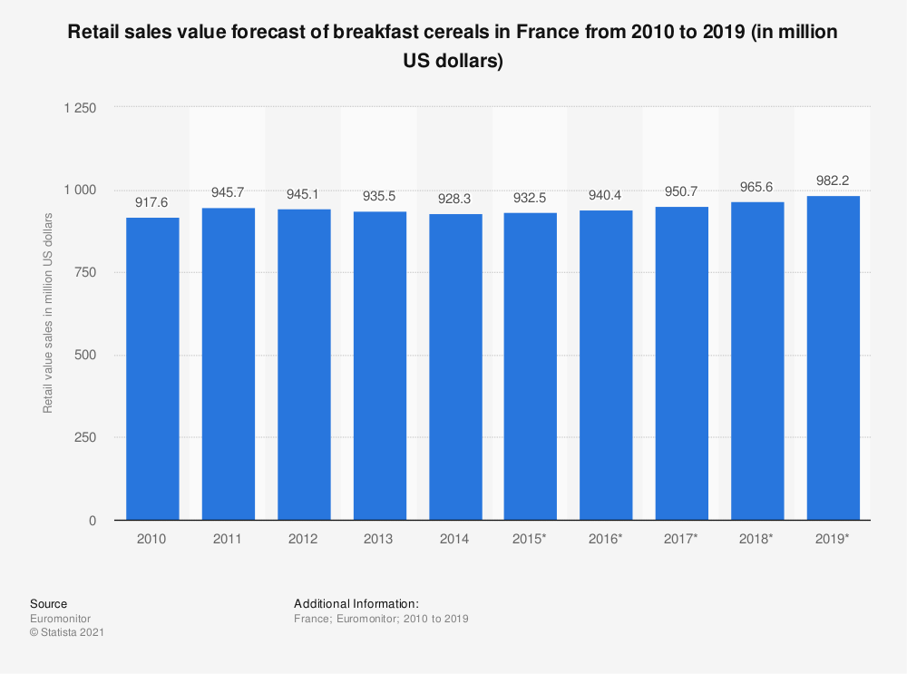 Statistic: Retail value sales forecast of breakfast cereals in France from 2010 to 2019 (in million US dollars) | Statista