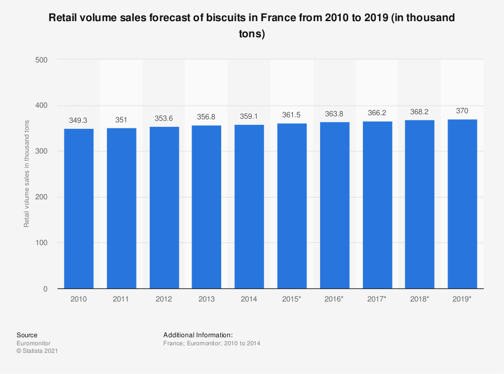 Statistic: Retail volume sales forecast of biscuits in France from 2010 to 2019 (in thousand tonnes) | Statista