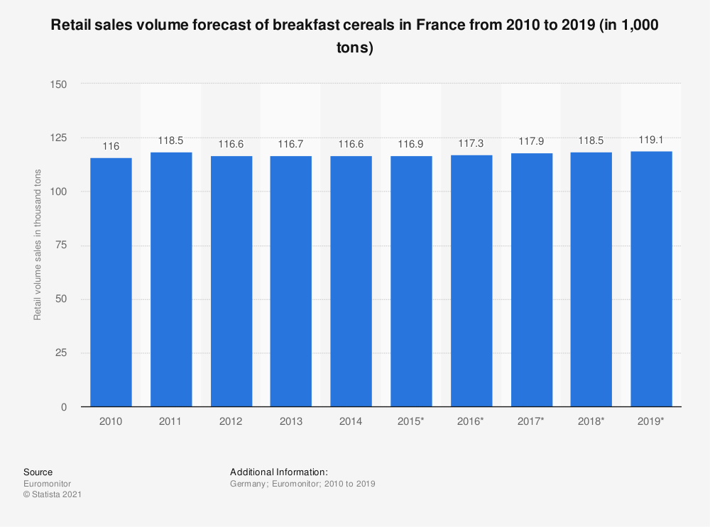 Statistic: Retail sales volume forecast of breakfast cereals in France from 2010 to 2019 (in 1,000 tons) | Statista