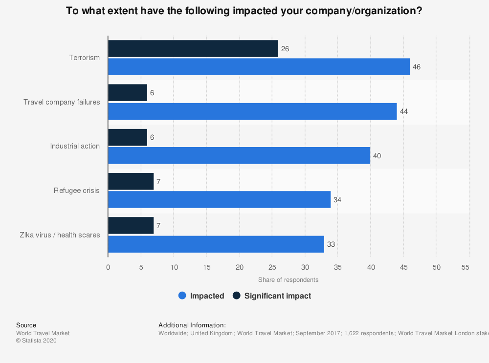 Statistic: To what extent have the following impacted your company/organization? | Statista