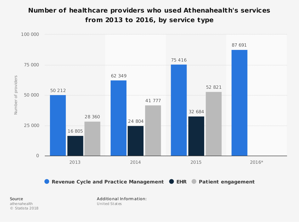 Statistic: Number of healthcare providers who used Athenahealth's services from 2013 to 2016, by service type | Statista