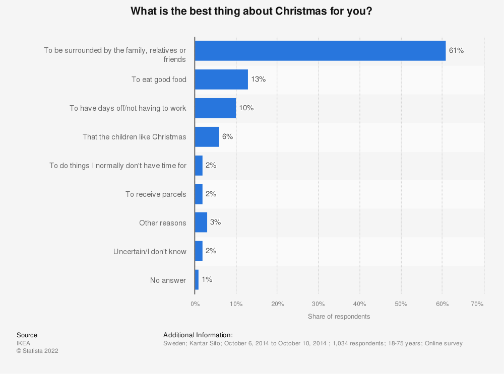 Statistic: What is the best thing about Christmas for you? | Statista