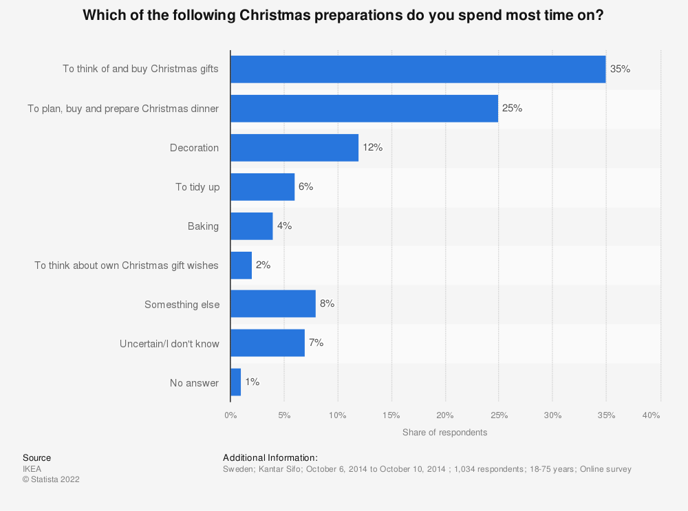 Statistic: Which of the following Christmas preparations do you spend most time on? | Statista