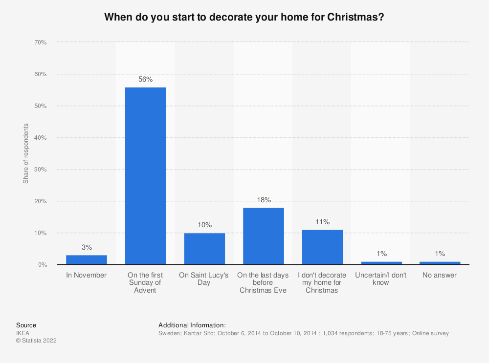 Statistic: When do you start to decorate your home for Christmas? | Statista