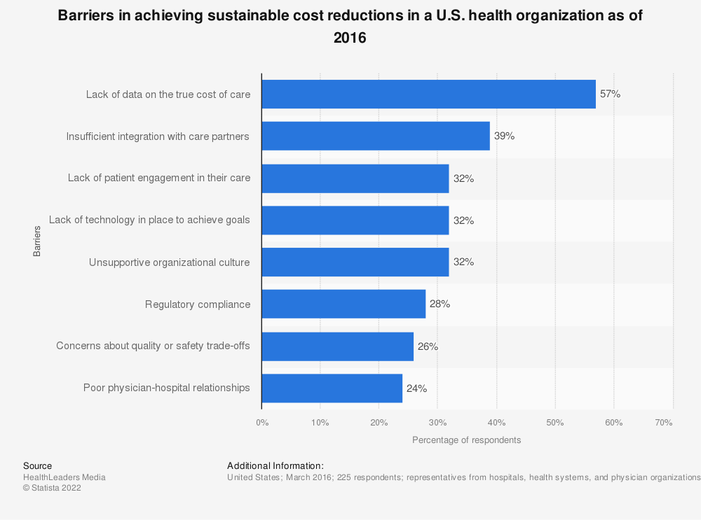 Statistic: Barriers in achieving sustainable cost reductions in a U.S. health organization as of 2016 | Statista