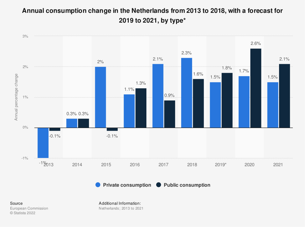 Statistic: Annual consumption change in the Netherlands from 2013 to 2018, with a forecast for 2019 to 2021, by type* | Statista