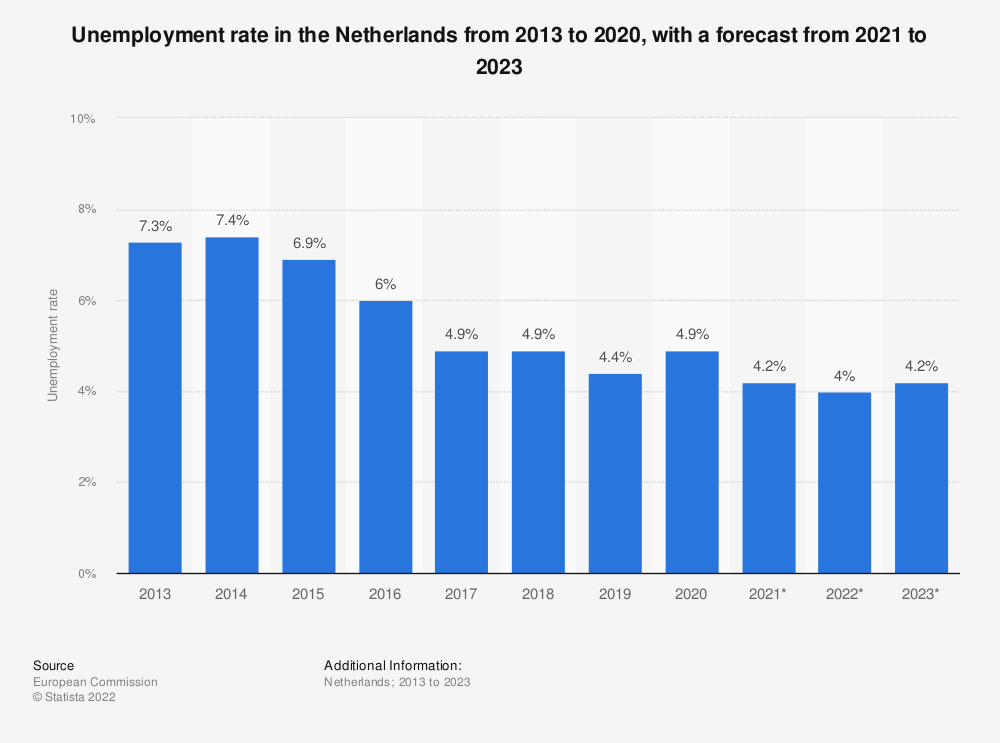 Statistic: Unemployment rate in the Netherlands from 2013 to 2018, with a forecast for 2019 to 2021 (in percent of total labor force) | Statista