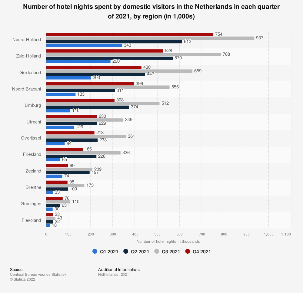 Statistic: Number of hotel nights spent by domestic visitors in the Netherlands in the fourth quarter of 2018, by region (in 1,000s)* | Statista