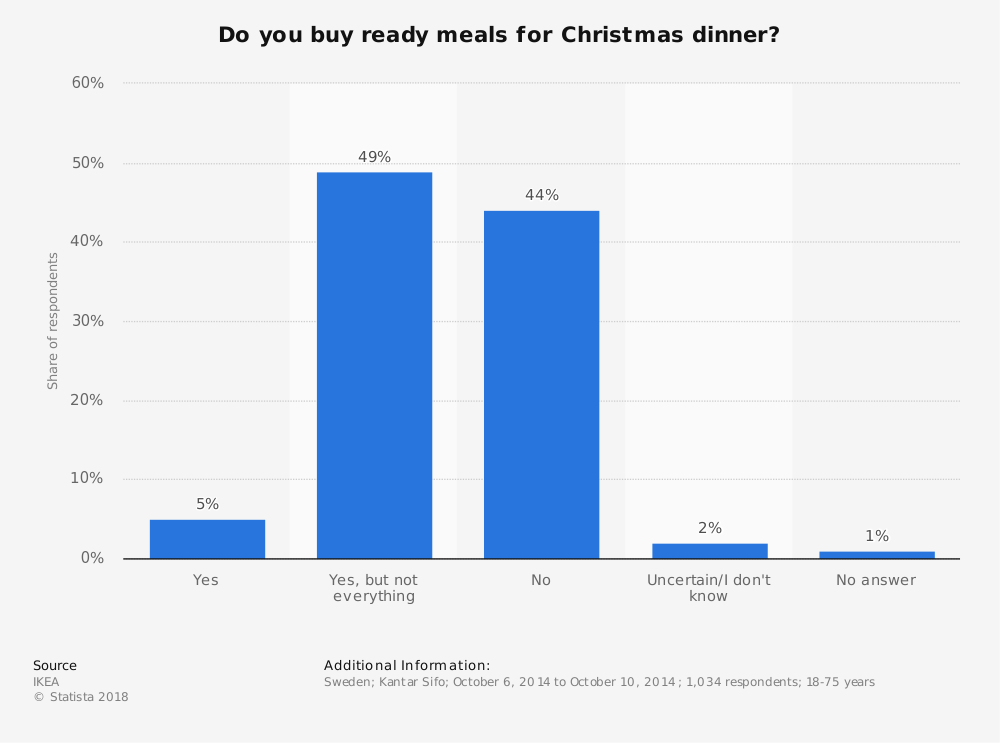 Statistic: Do you buy ready meals for Christmas dinner? | Statista