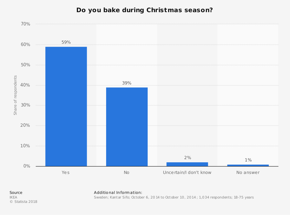 Statistic: Do you bake during Christmas season? | Statista