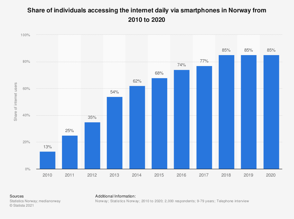 Statistic: Share of individuals who have used internet via smartphones in Norway from 2010 to 2016 | Statista