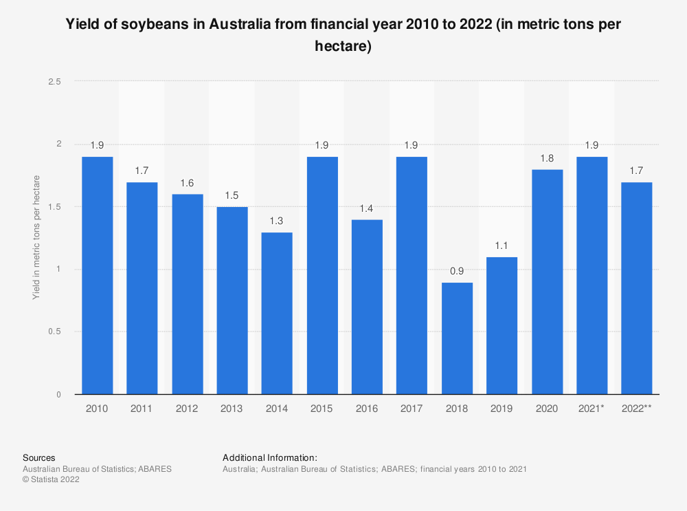Statistic: Yield of soybeans in Australia from financial year 2010 to 2021 (in metric tons per hectare) | Statista