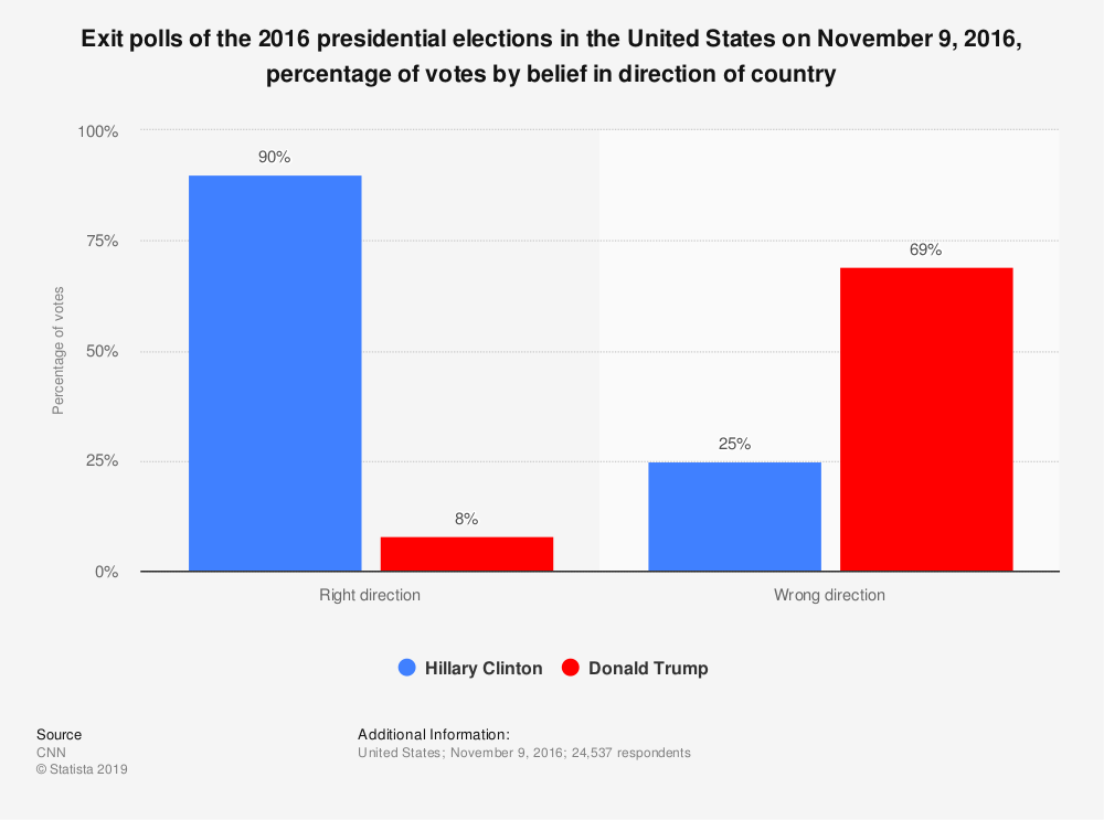 Statistic: Exit polls of the 2016 presidential elections in the United States on November 9, 2016, percentage of votes by belief in direction of country | Statista