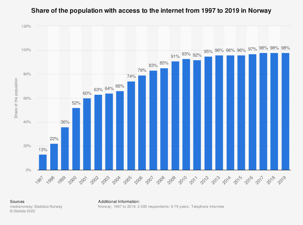 Statistic: Share of the population with access to the internet from 1997 to 2019 in Norway | Statista