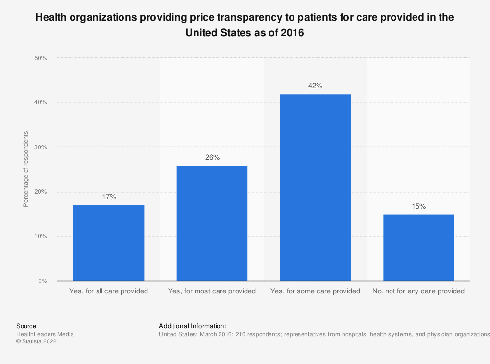Statistic: Health organizations providing price transparency to patients for care provided in the United States as of 2016 | Statista