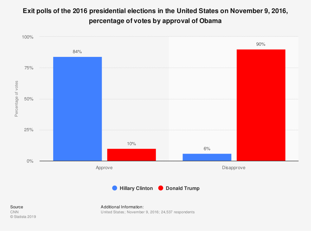 Statistic: Exit polls of the 2016 presidential elections in the United States on November 9, 2016, percentage of votes by approval of Obama | Statista