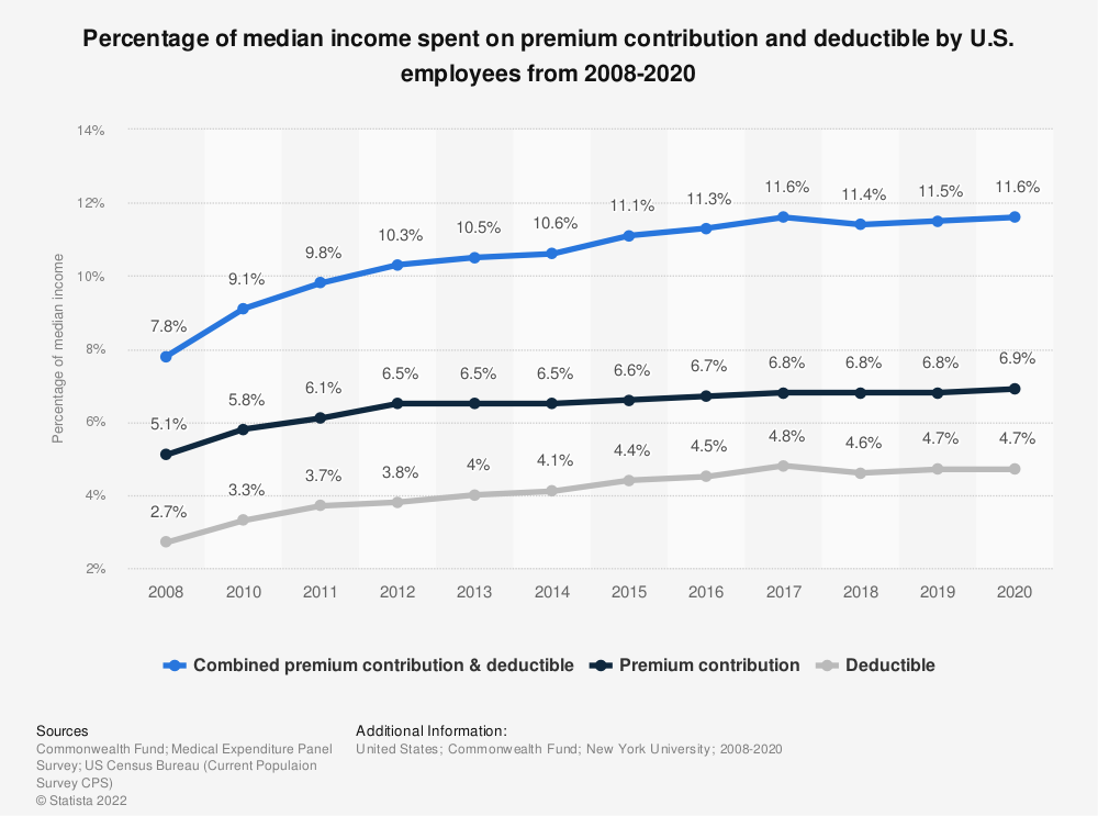 Statistic: Percentage of median income spent on premium contribution and deductible by U.S. employees from 2008-2019 | Statista