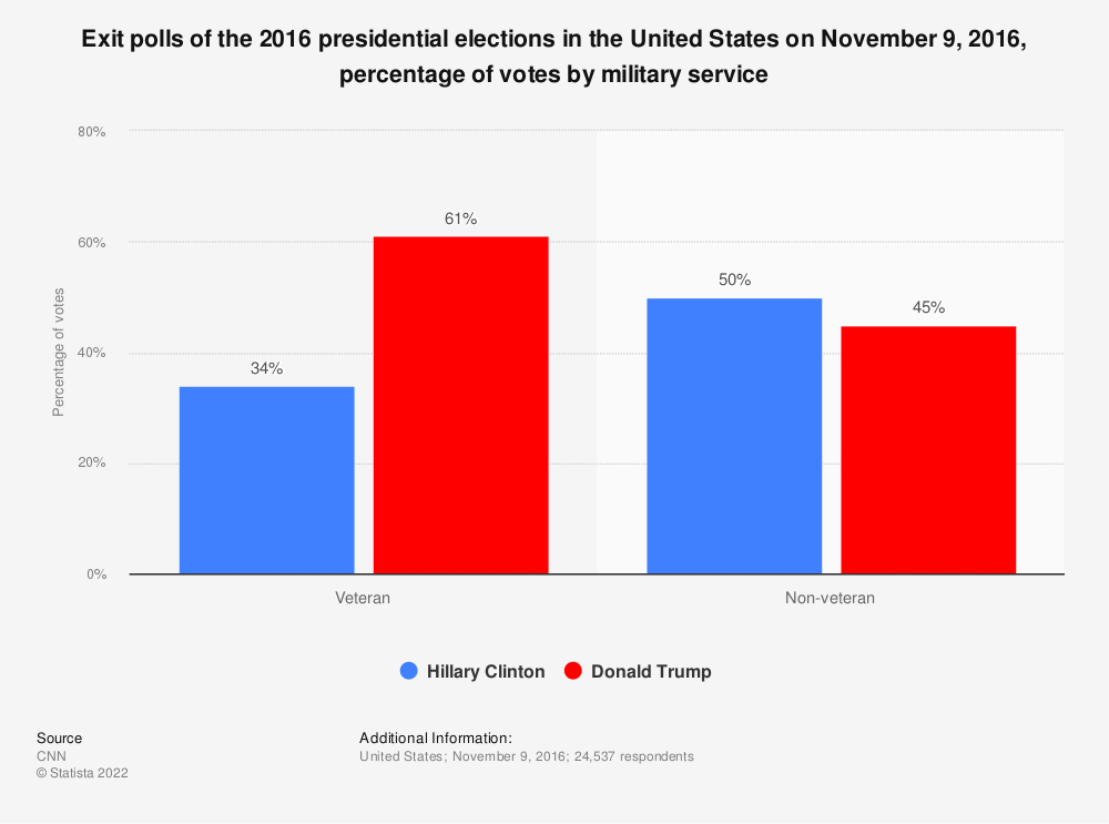 Statistic: Exit polls of the 2016 presidential elections in the United States on November 9, 2016, percentage of votes by military service | Statista