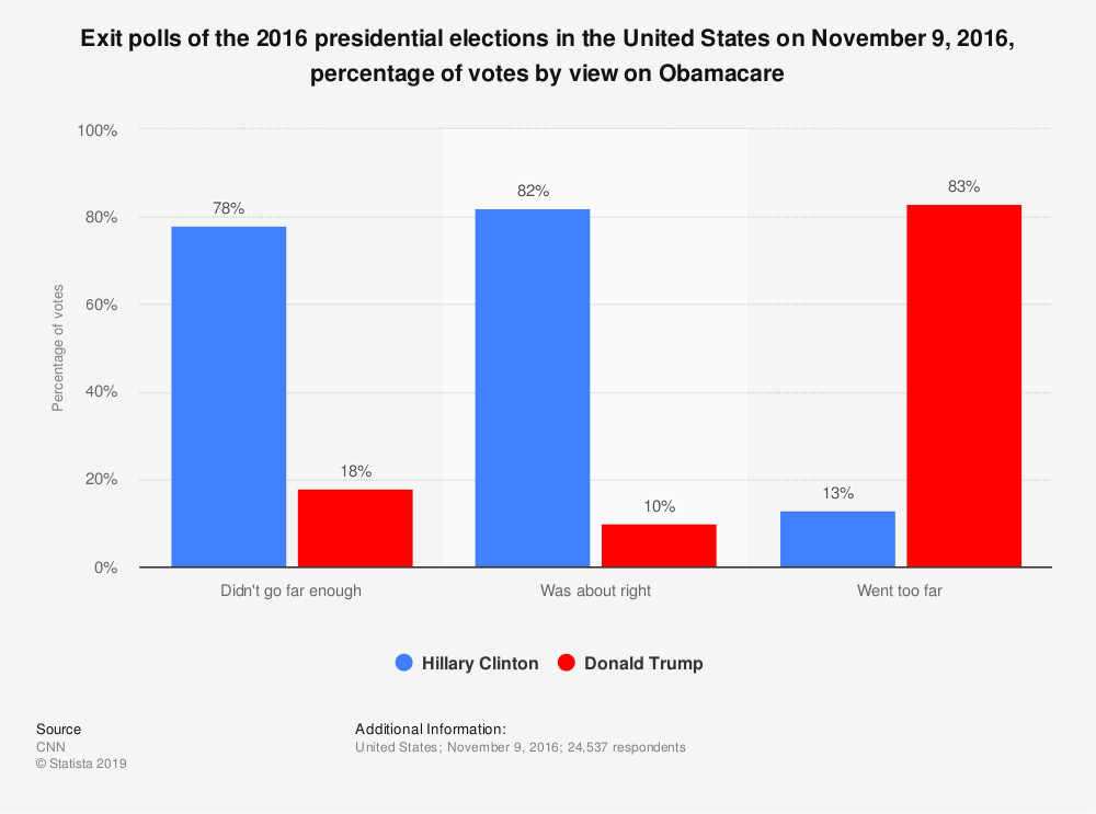 Statistic: Exit polls of the 2016 presidential elections in the United States on November 9, 2016, percentage of votes by view on Obamacare | Statista