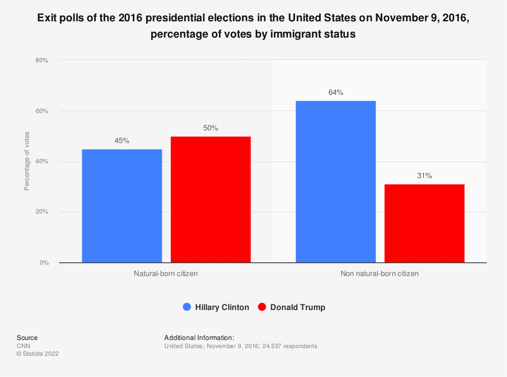 Statistic: Exit polls of the 2016 presidential elections in the United States on November 9, 2016, percentage of votes by immigrant status | Statista