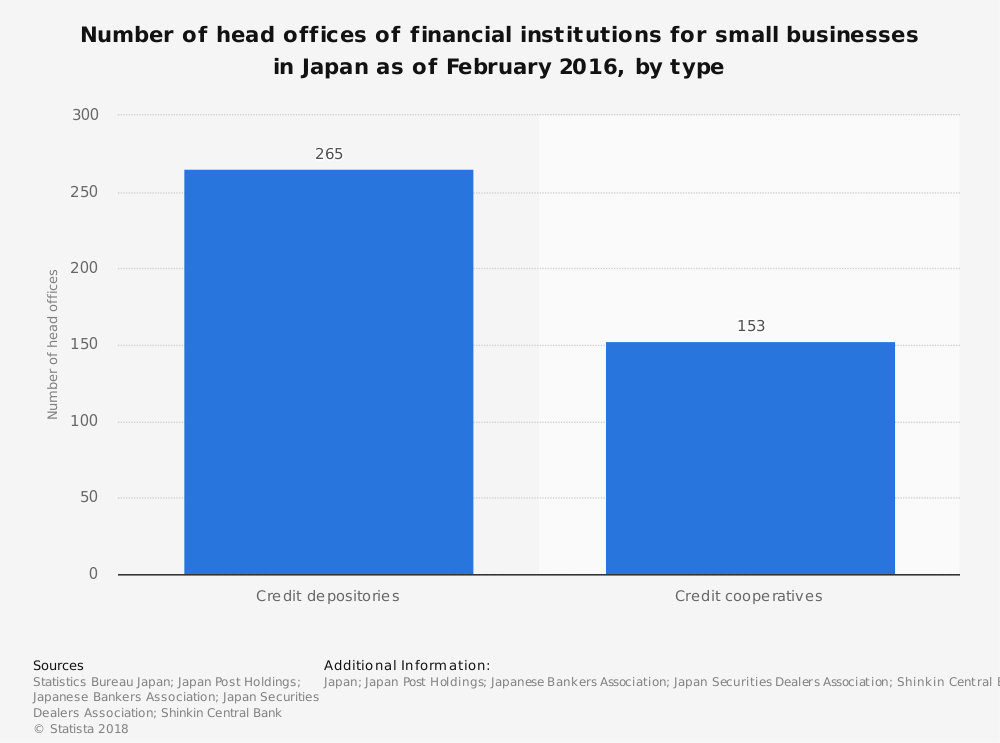 Statistic: Number of head offices of financial institutions for small businesses in Japan as of February 2016, by type | Statista