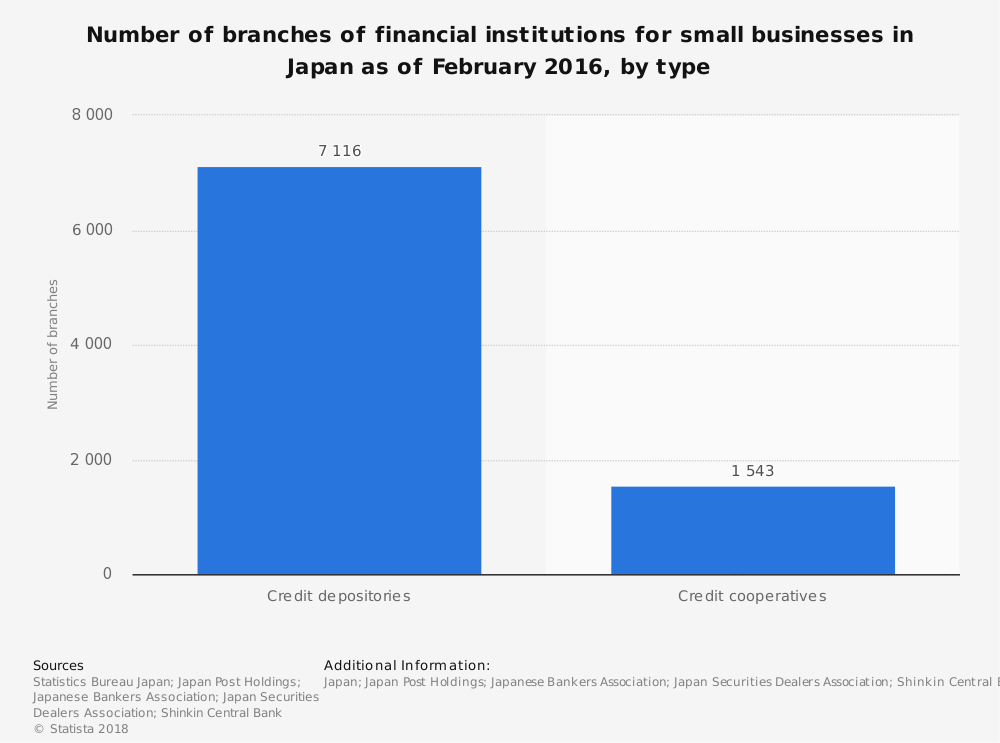 Statistic: Number of branches of financial institutions for small businesses in Japan as of February 2016, by type | Statista