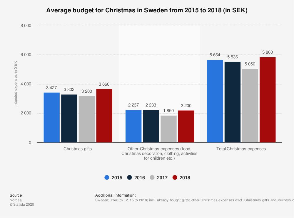 Statistic: Average budget for Christmas in Sweden from 2015 to 2018 (in SEK) | Statista