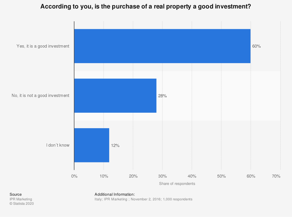 Statistic: According to you, is the purchase of a real property a good investment?  | Statista