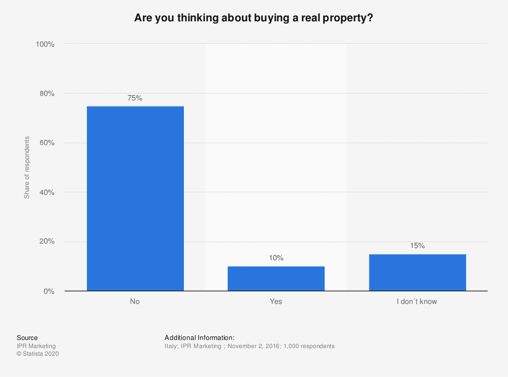 Statistic: Are you thinking about buying a real property?  | Statista