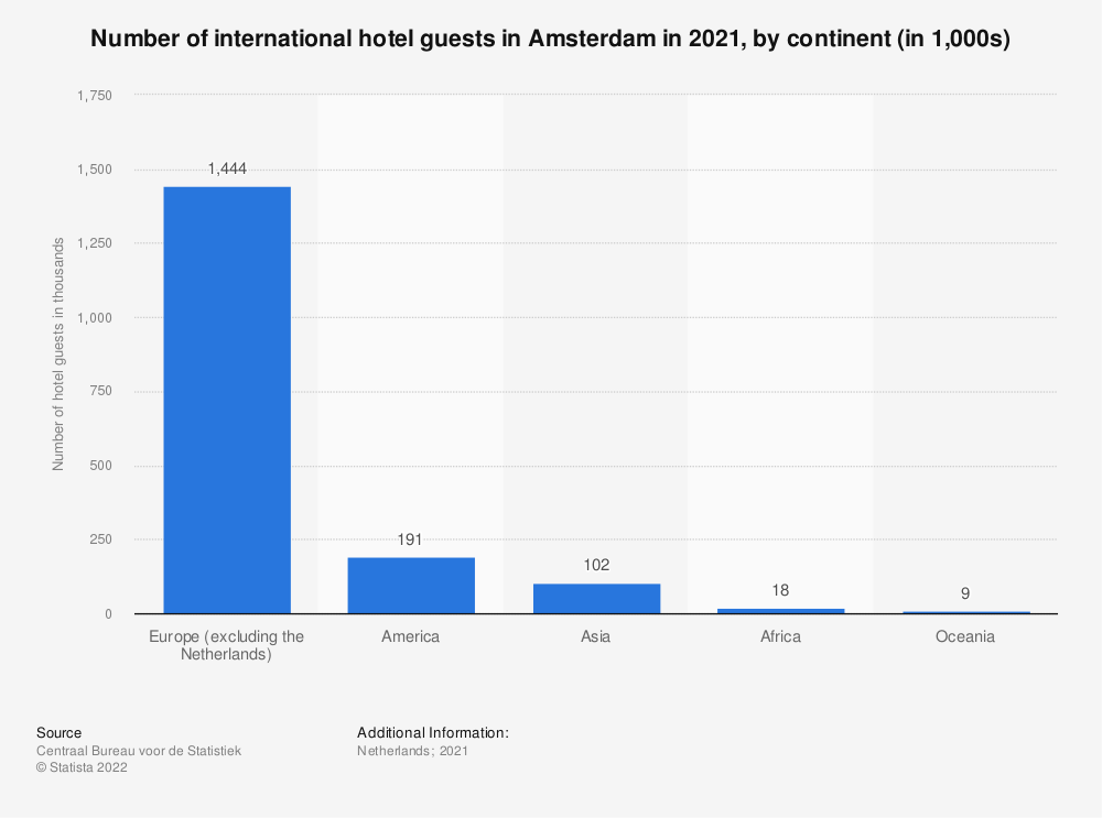 Statistic: Number of international hotel guests in Amsterdam in the third and second quarter of 2020, by continent (in 1,000s)* | Statista