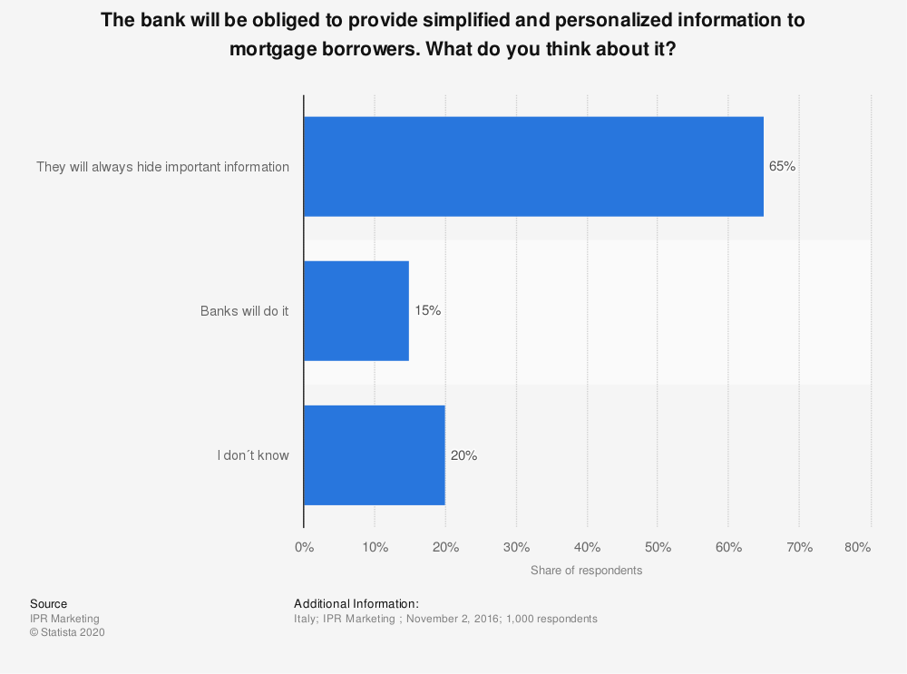 Statistic: The bank will be obliged to provide simplified and personalized information to mortgage borrowers. What do you think about it? | Statista