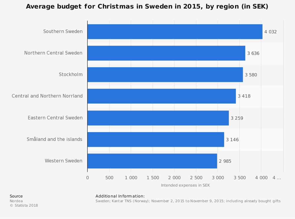 Statistic: Average budget for Christmas in Sweden in 2015, by region (in SEK) | Statista